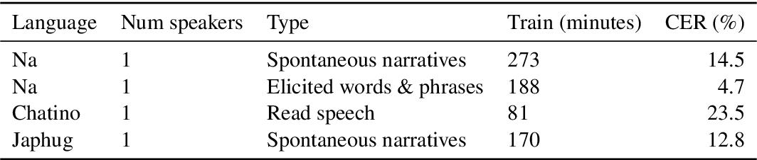 Figure 2 for User-friendly automatic transcription of low-resource languages: Plugging ESPnet into Elpis