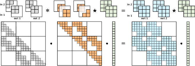 Figure 1 for Emerging Convolutions for Generative Normalizing Flows