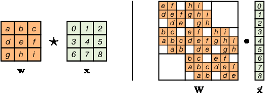 Figure 3 for Emerging Convolutions for Generative Normalizing Flows