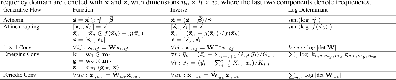 Figure 2 for Emerging Convolutions for Generative Normalizing Flows
