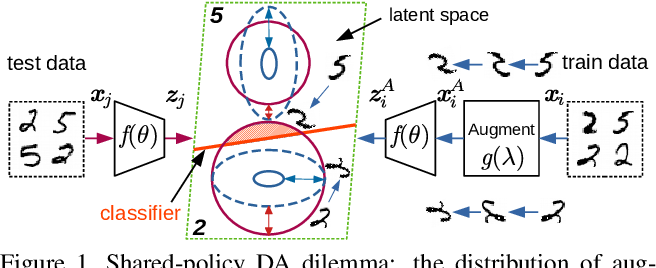Figure 1 for AutoDO: Robust AutoAugment for Biased Data with Label Noise via Scalable Probabilistic Implicit Differentiation