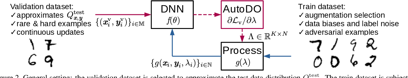 Figure 3 for AutoDO: Robust AutoAugment for Biased Data with Label Noise via Scalable Probabilistic Implicit Differentiation