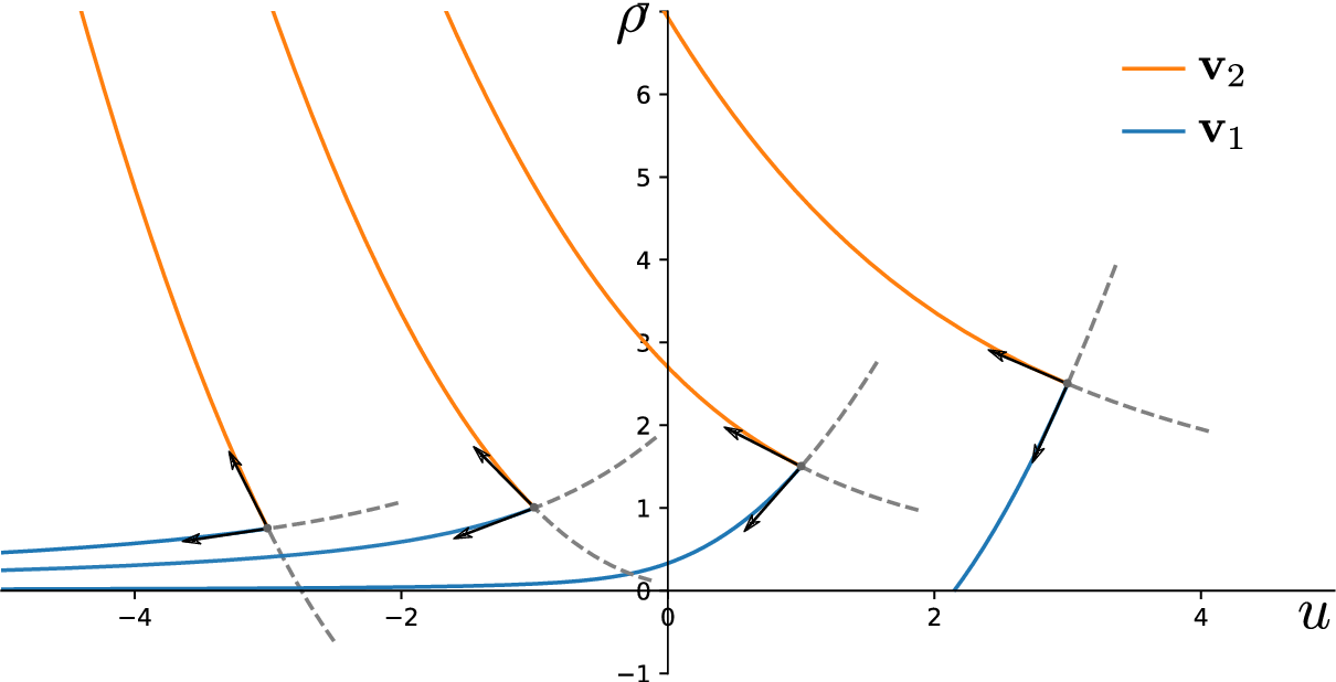 Figure 6 from Inviscid limit of the active interface equations