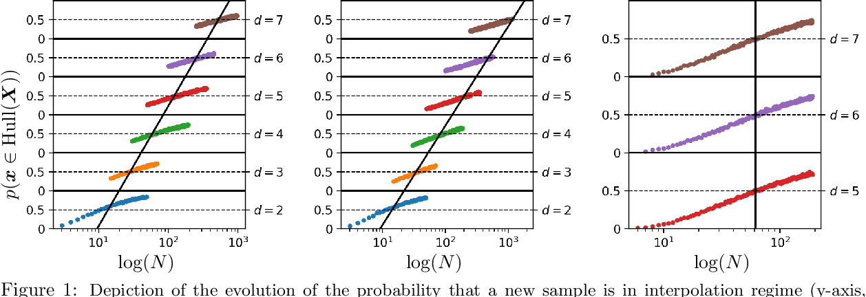 Figure 1 for Learning in High Dimension Always Amounts to Extrapolation