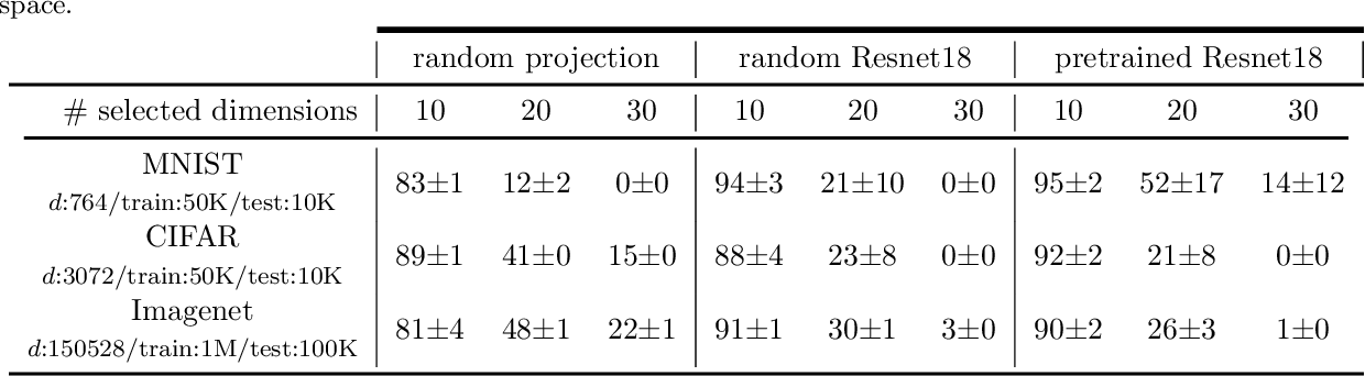 Figure 2 for Learning in High Dimension Always Amounts to Extrapolation