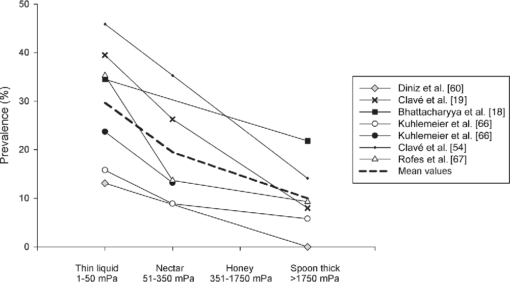 Effect Of Bolus Viscosity On The Safety And Efficacy Of Swallowing