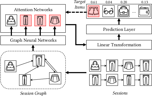 Figure 1 for TAGNN: Target Attentive Graph Neural Networks for Session-based Recommendation
