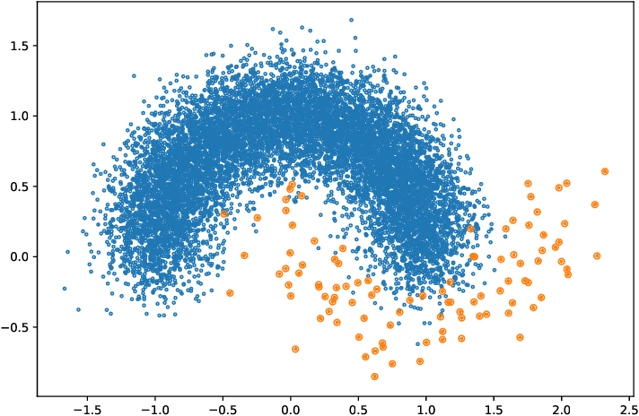 Figure 1 for Under-bagging Nearest Neighbors for Imbalanced Classification