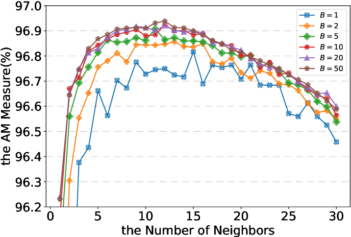 Figure 3 for Under-bagging Nearest Neighbors for Imbalanced Classification