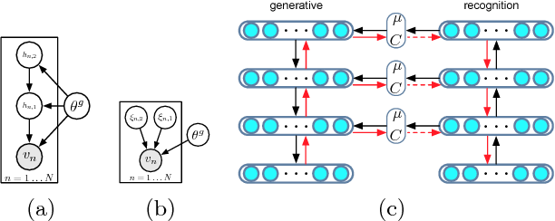 Figure 1 for Stochastic Backpropagation and Approximate Inference in Deep Generative Models