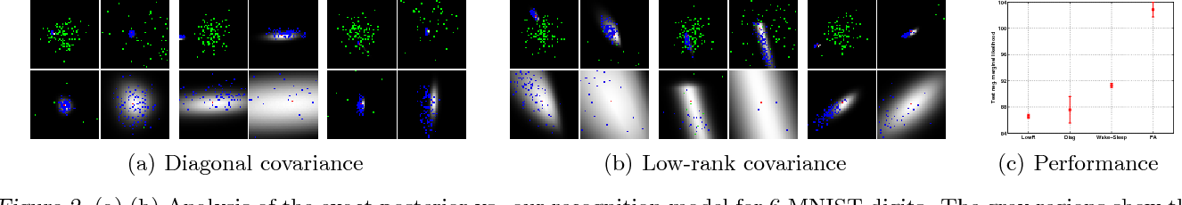 Figure 2 for Stochastic Backpropagation and Approximate Inference in Deep Generative Models