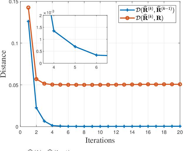 Figure 1 for Regularized Estimation of Kronecker-Structured Covariance Matrix