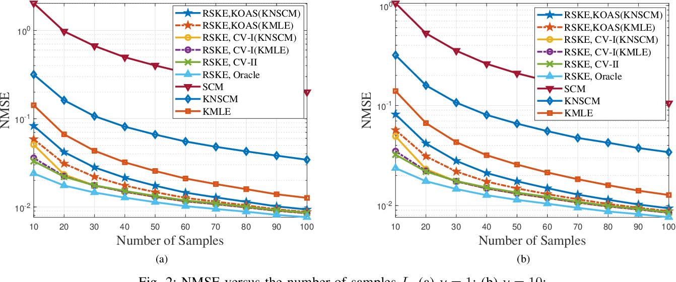 Figure 2 for Regularized Estimation of Kronecker-Structured Covariance Matrix