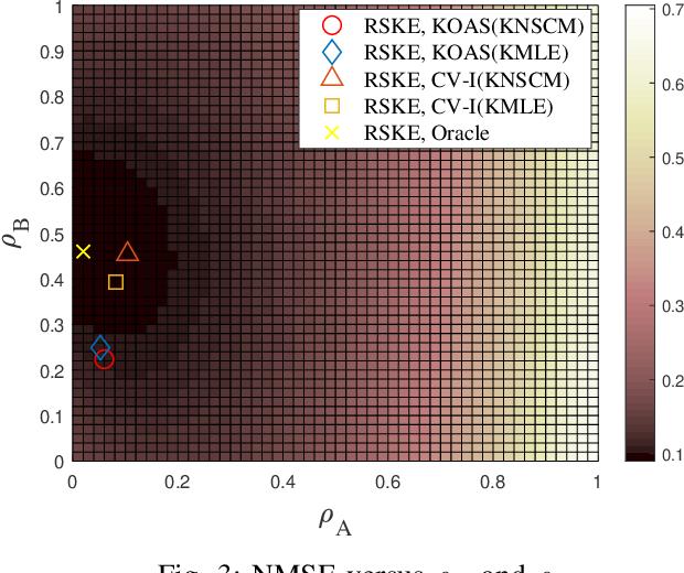 Figure 3 for Regularized Estimation of Kronecker-Structured Covariance Matrix