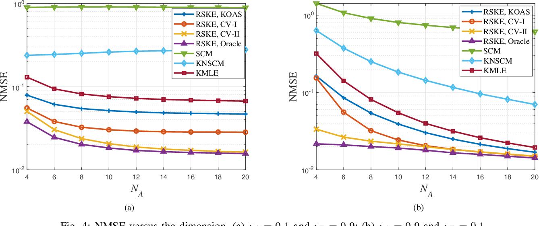 Figure 4 for Regularized Estimation of Kronecker-Structured Covariance Matrix