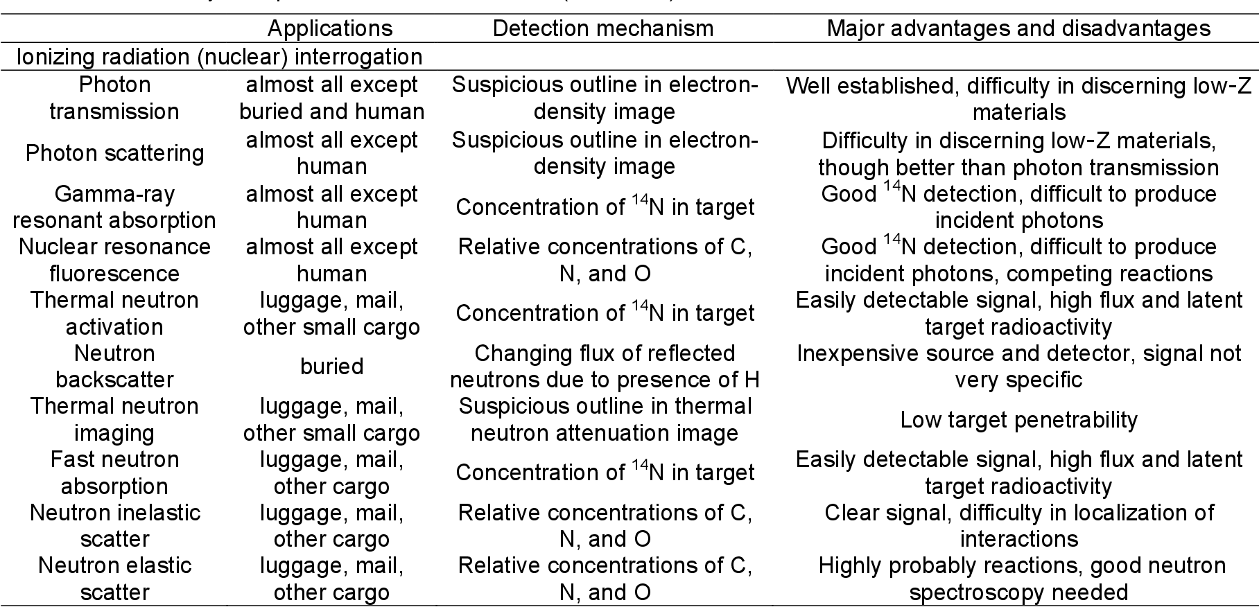 A Flag-Based Algorithm for Explosives Detection in Sea-Land Cargo