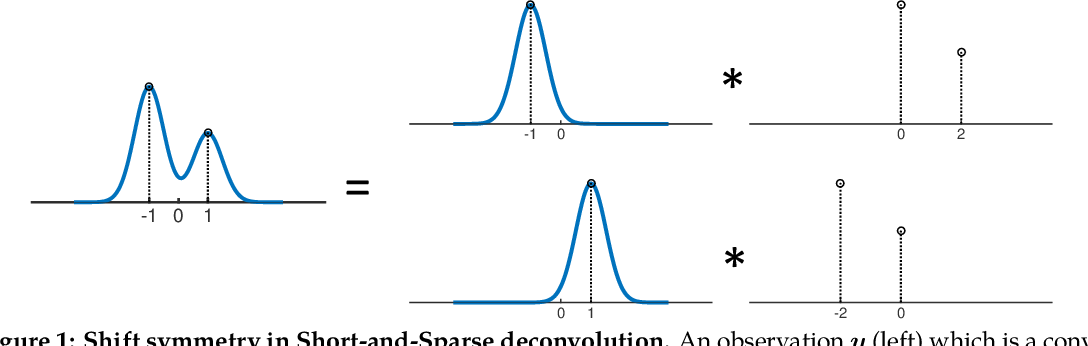 Figure 1 for Geometry and Symmetry in Short-and-Sparse Deconvolution