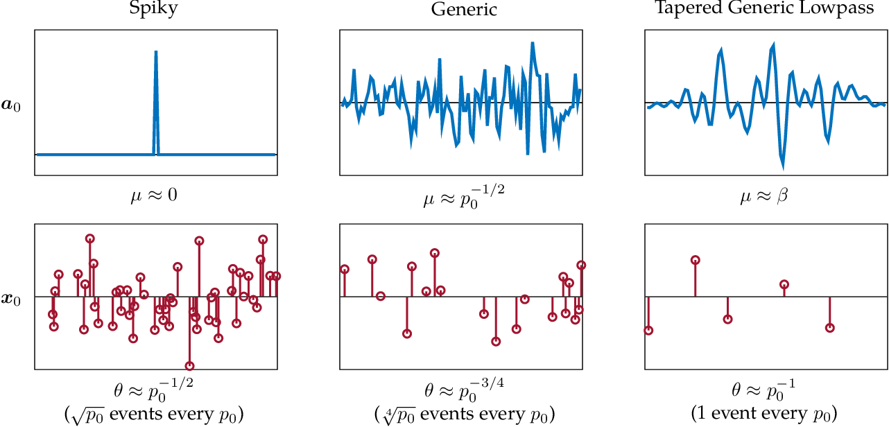 Figure 3 for Geometry and Symmetry in Short-and-Sparse Deconvolution
