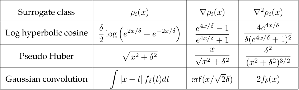 Figure 2 for Geometry and Symmetry in Short-and-Sparse Deconvolution