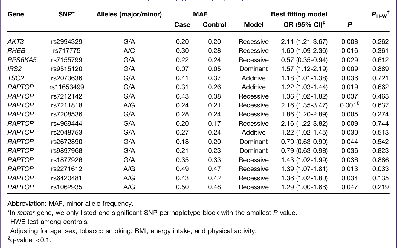 Energy balance, the PI3K-AKT-mTOR pathway genes, and the