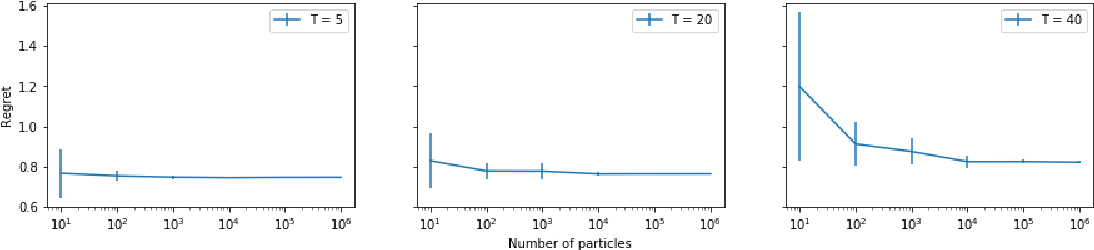 Figure 1 for When is Particle Filtering Efficient for POMDP Sequential Planning?