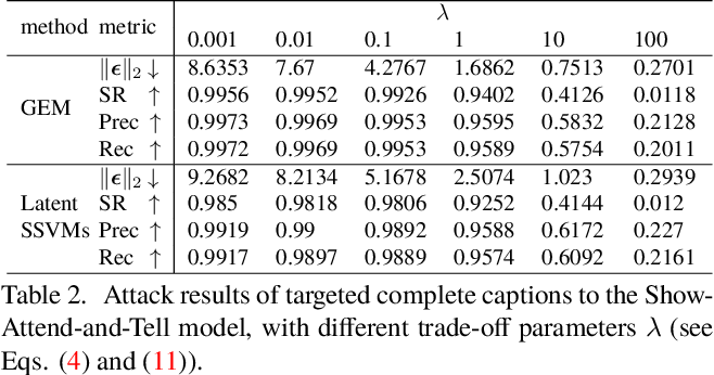 Figure 4 for Exact Adversarial Attack to Image Captioning via Structured Output Learning with Latent Variables