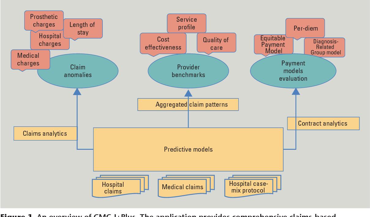 Leveraging Big Data Analytics to Reduce Healthcare Costs - Semantic