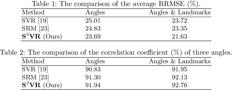 Figure 3 for Direct Estimation of Spinal Cobb Angles by Structured Multi-Output Regression