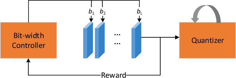 Figure 1 for DNQ: Dynamic Network Quantization