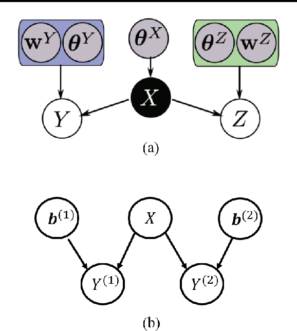 Figure 1 for Spike and Slab Gaussian Process Latent Variable Models