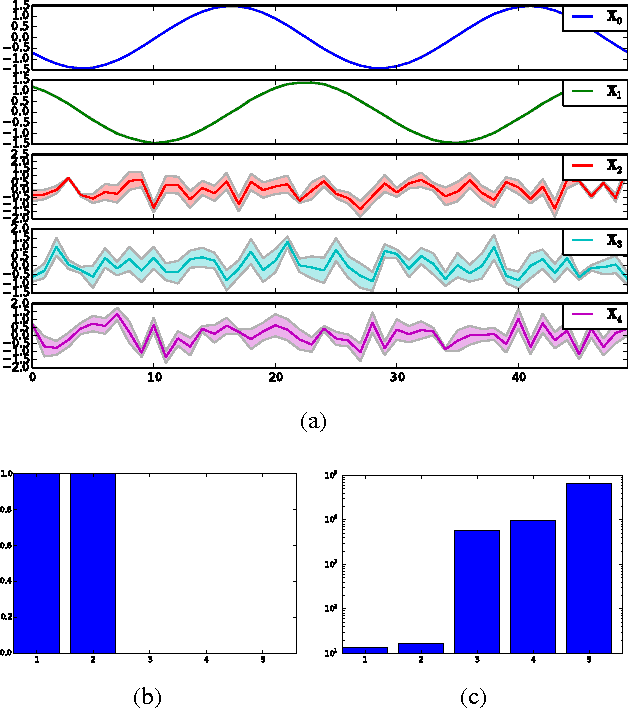 Figure 4 for Spike and Slab Gaussian Process Latent Variable Models