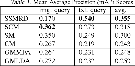 Figure 2 for Spike and Slab Gaussian Process Latent Variable Models