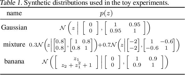 Figure 1 for A Contrastive Divergence for Combining Variational Inference and MCMC