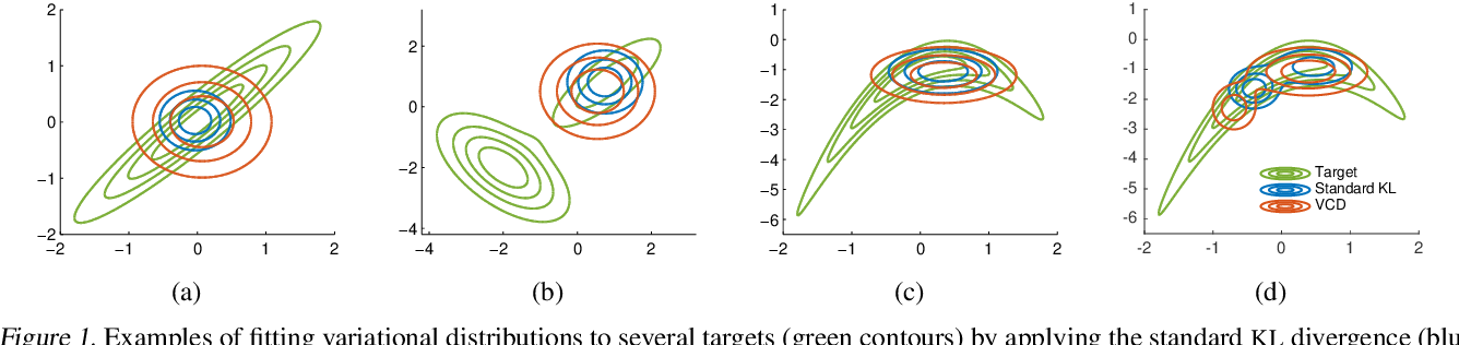 Figure 2 for A Contrastive Divergence for Combining Variational Inference and MCMC