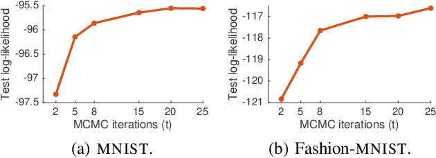 Figure 4 for A Contrastive Divergence for Combining Variational Inference and MCMC