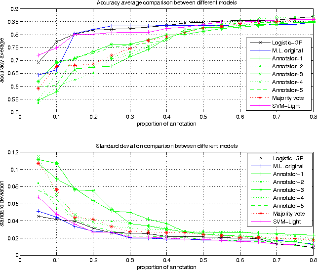 Figure 4 for Modeling Multiple Annotator Expertise in the Semi-Supervised Learning Scenario