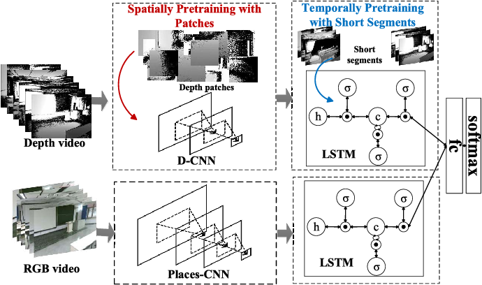 Figure 2 for Learning Effective RGB-D Representations for Scene Recognition