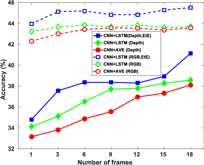 Figure 3 for Learning Effective RGB-D Representations for Scene Recognition
