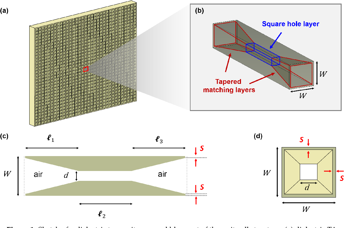 PDF] Beam Scanning Capabilities of a 3D-Printed Perforated