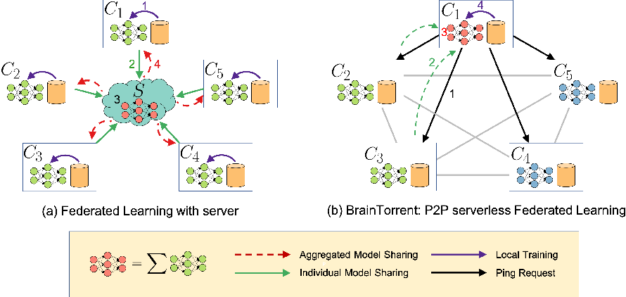 Figure 1 for BrainTorrent: A Peer-to-Peer Environment for Decentralized Federated Learning