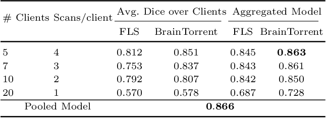 Figure 2 for BrainTorrent: A Peer-to-Peer Environment for Decentralized Federated Learning