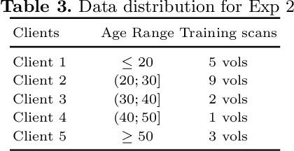 Figure 4 for BrainTorrent: A Peer-to-Peer Environment for Decentralized Federated Learning