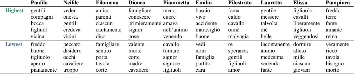 Figure 2 for Tecnologica cosa: Modeling Storyteller Personalities in Boccaccio's Decameron