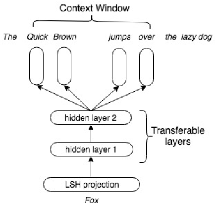 Figure 1 for Transferable Neural Projection Representations