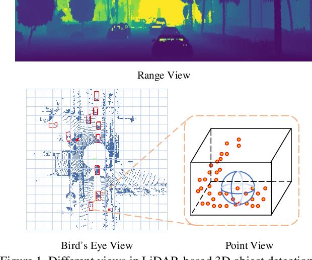 Figure 1 for RangeDet:In Defense of Range View for LiDAR-based 3D Object Detection