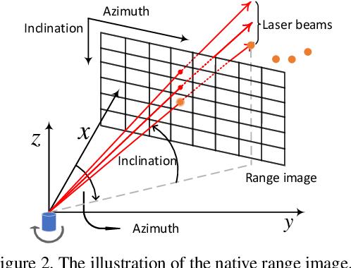 Figure 3 for RangeDet:In Defense of Range View for LiDAR-based 3D Object Detection