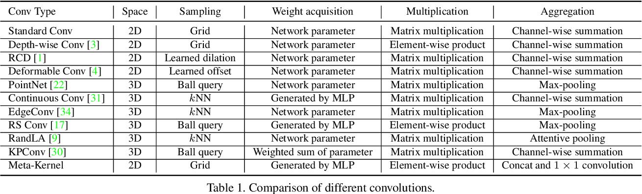 Figure 2 for RangeDet:In Defense of Range View for LiDAR-based 3D Object Detection
