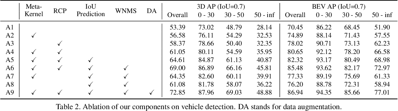 Figure 4 for RangeDet:In Defense of Range View for LiDAR-based 3D Object Detection