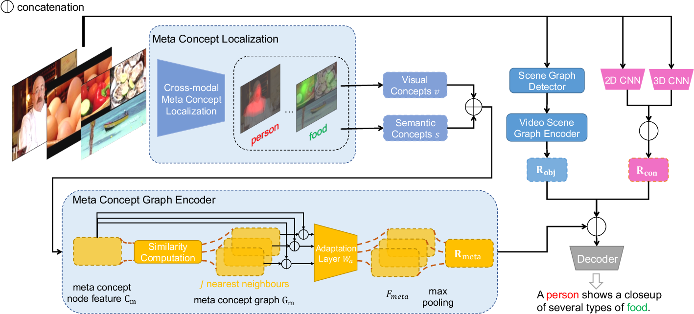 Figure 3 for Cross-Modal Graph with Meta Concepts for Video Captioning
