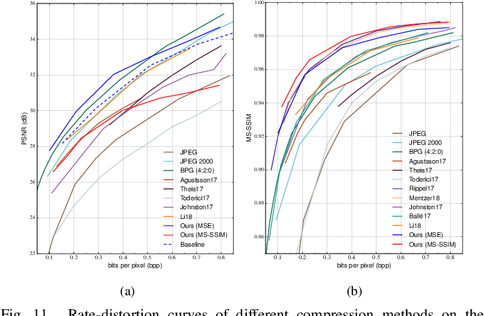 Figure 3 for Efficient and Effective Context-Based Convolutional Entropy Modeling for Image Compression
